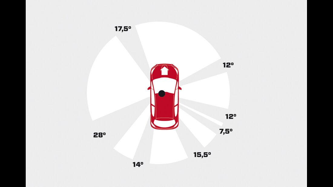 Peugeot 208 e-Hdi 115, Grafik, Übersicht
