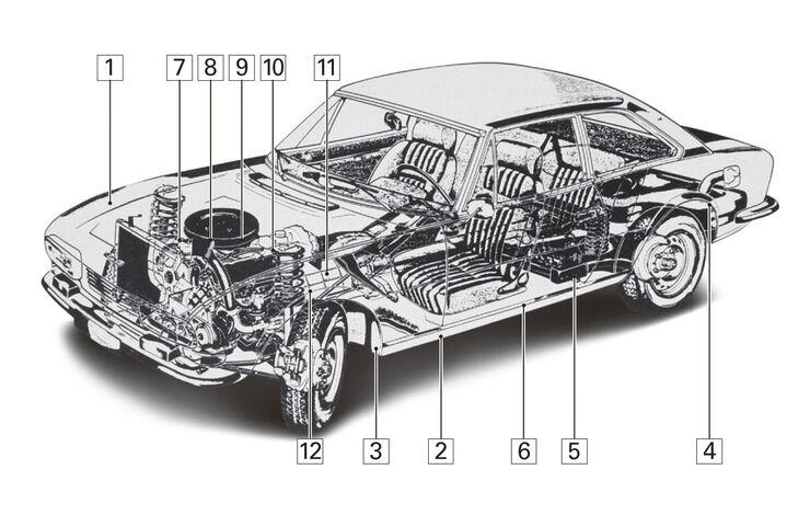 Peugeot 504 Coupé, Schwachpunkte, Igelbild