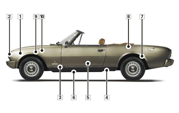 Peugeot 504 TI Cabrio, Schwachpunkte, Igelbild
