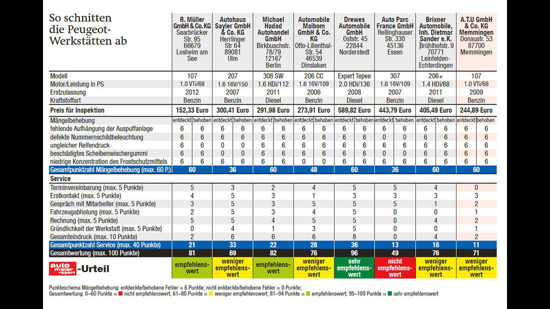 Peugeot, Werkstättentest, Ergebnistabelle