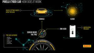 Pirelli Cyber Car Technologie
