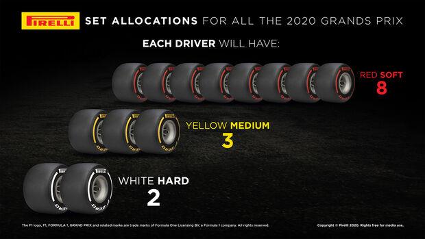 Pirelli Formel 1 Reifengrafik 2020