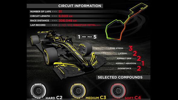 Pirelli-Grafik - GP Aserbaidschan 2019