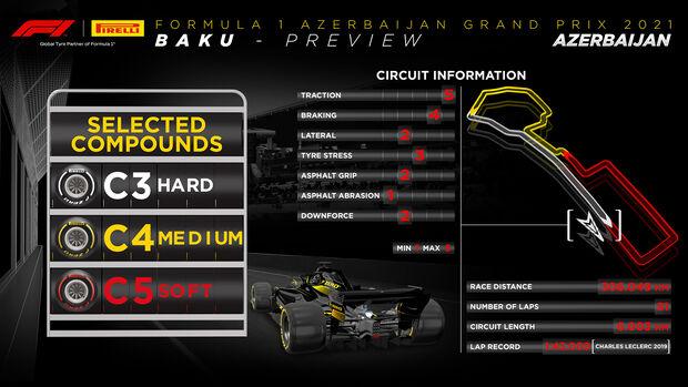 Pirelli-Grafik - GP Aserbaidschan 2021