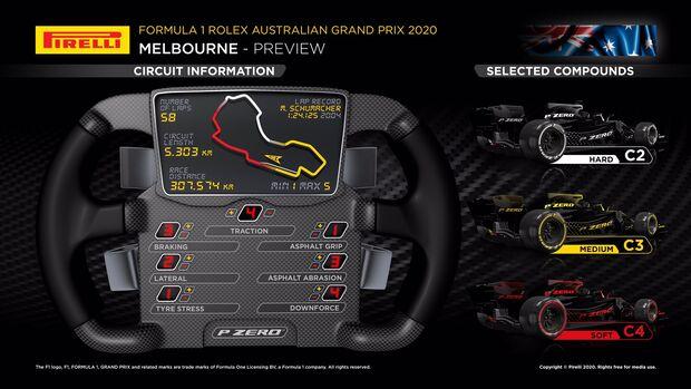 Pirelli - Grafik - GP Australien 2020