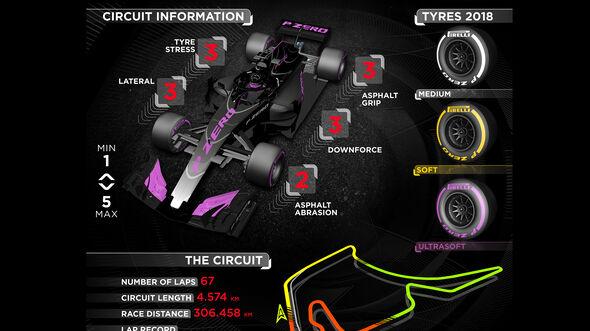 Pirelli-Grafik - GP Deutschland 2018
