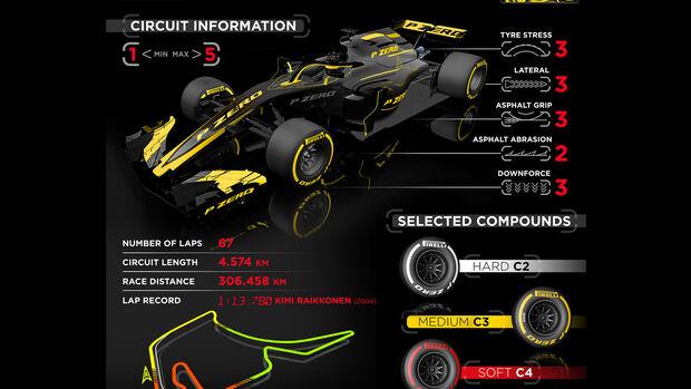 Pirelli-Grafik - GP Deutschland 2019