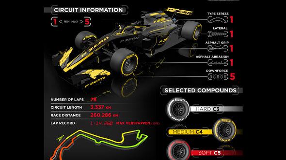 Pirelli-Grafik - GP Monaco 2019