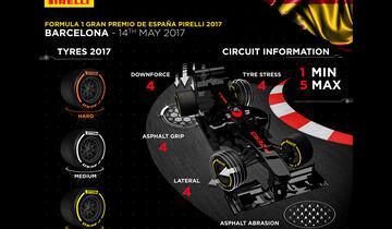 Pirelli - Grafik - GP Spanien 2017