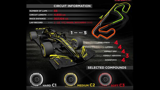 Pirelli-Grafik - GP Spanien 2019