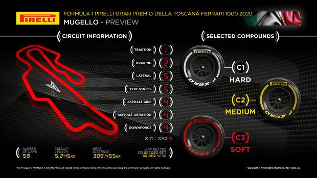 Pirelli-Grafik - GP Toskana - Mugello - 2020