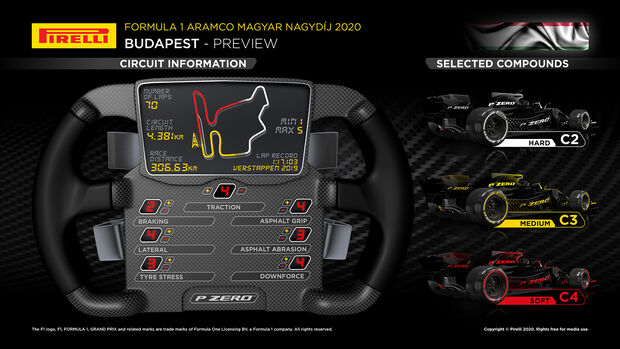 Pirelli-Grafik - GP Ungarn 2020