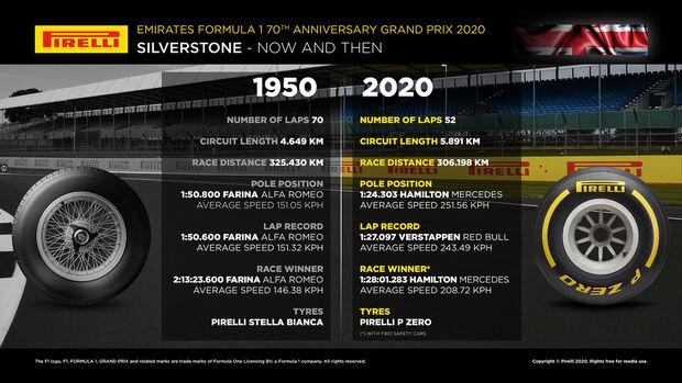 Pirelli - Grafik - Silverstone - 2020