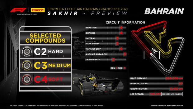 Pirelli-Grafik - Vorschau - GP Bahrain 2020