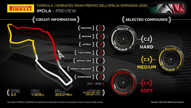 Pirelli - Graphik - GP Emilia-Romagna 2020 - Imola