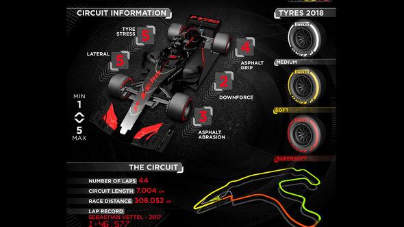 Pirelli Infografik GP Belgien 2018