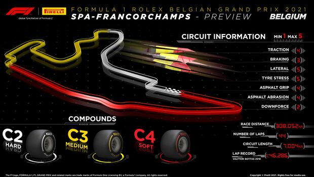 Pirelli Infografik - GP Belgien 2021