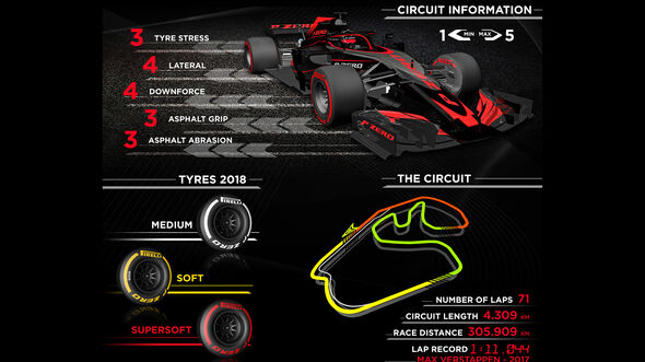 Pirelli-Infografik - GP Brasilien 2018