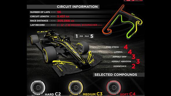 Pirelli-Infografik - GP China 2019