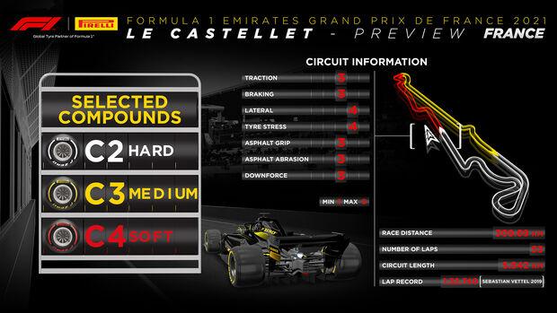 Pirelli Infografik - GP Frankreich 2021