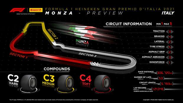 Pirelli Infografik - GP Italien 2021