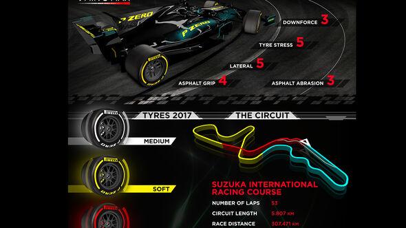 Pirelli - Infografik - GP Japan 2017