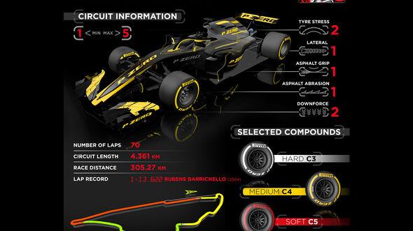 Pirelli - Infografik - GP Kanada 2019