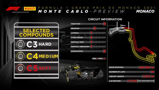 Pirelli Infografik - GP Monaco 2021