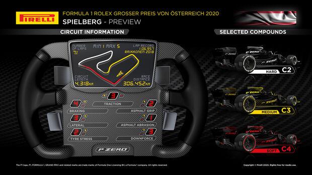 Pirelli - Infografik - GP Österreich 2020