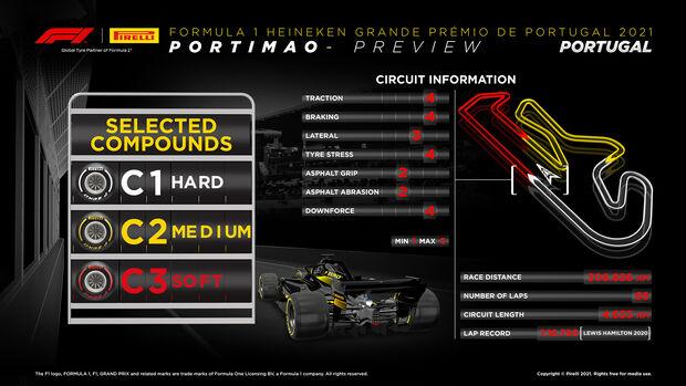 Pirelli Infografik - GP Portugal 2021