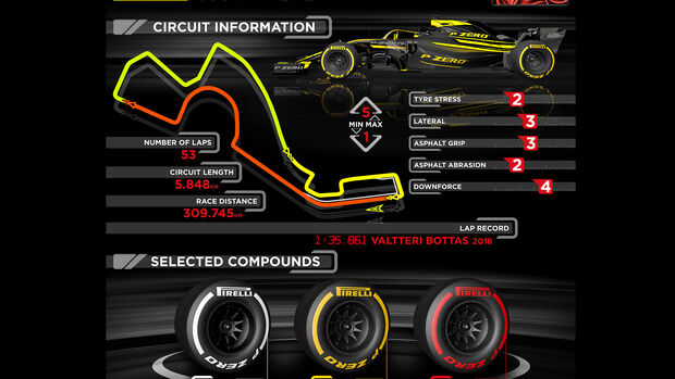 Pirelli-Infografik - GP Russland 2019