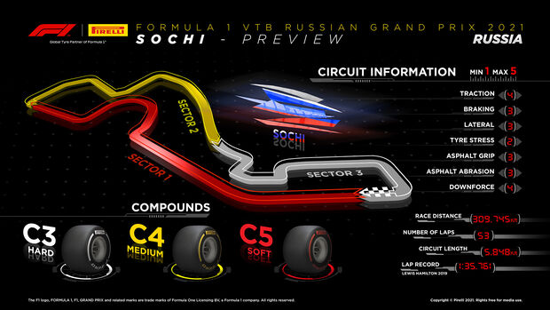 Pirelli-Infografik - GP Russland 2021