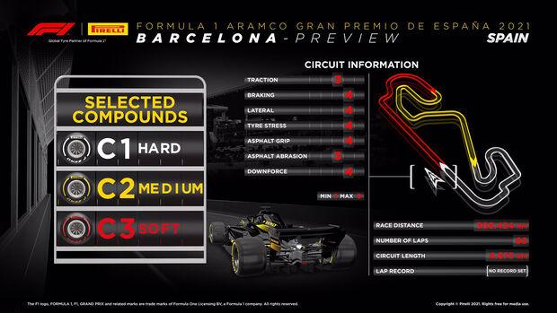 Pirelli-Infografik - GP Spanien 2021