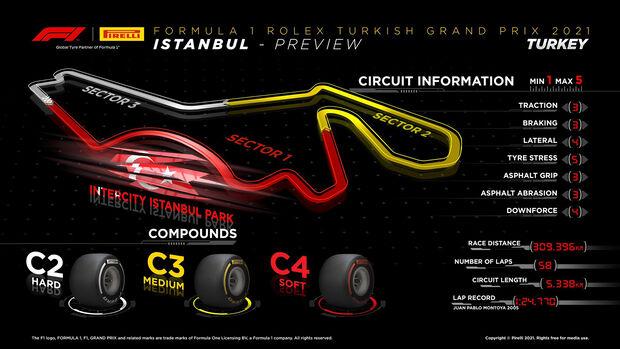 Pirelli Infographic - GP Turkey 2021