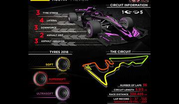 Pirelli Infografik - GP USA 2018