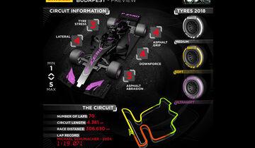 Pirelli - Infografik - GP Ungarn 2018