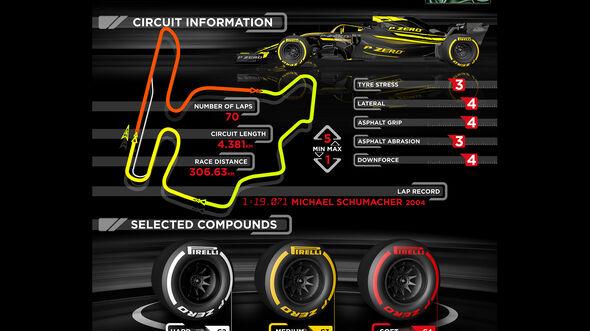 Pirelli Infografik - GP Ungarn 2019