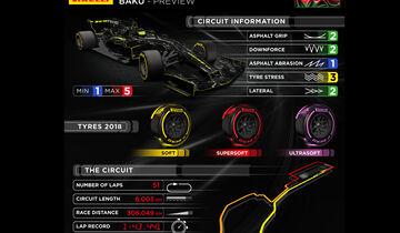 Pirelli - Infosheet - GP Aserbaidschan 2018