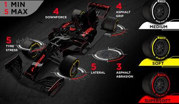 Pirelli - Reifen-Grafik - GP England 2017