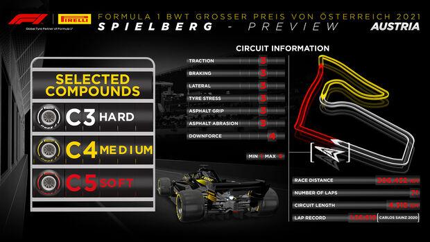 Pirelli-Streckengrafik - GP Österreich 2021