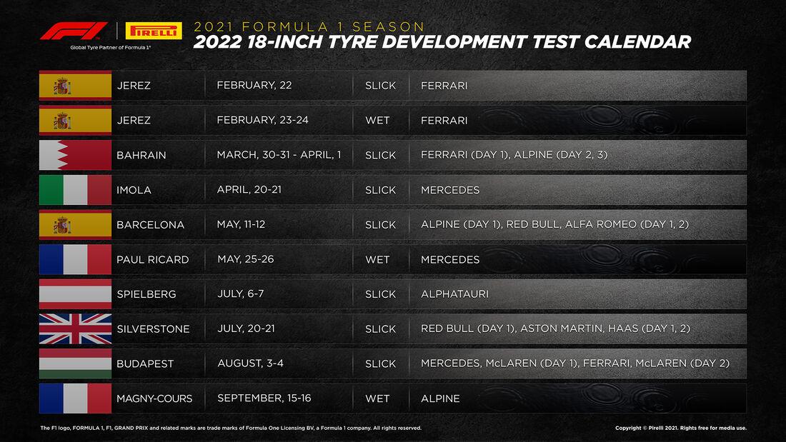 Pirelli Testplan 18 Zoll F1-Reifen 2021