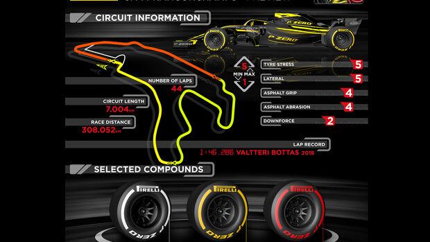 Pirelli Vorschau-Grafik GP Belgien 2019