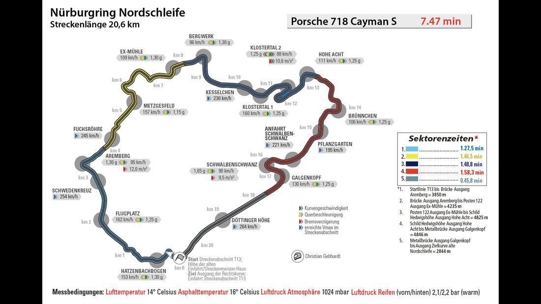 Porsche 718 Cayman S, Nürburgring, Rundenzeit