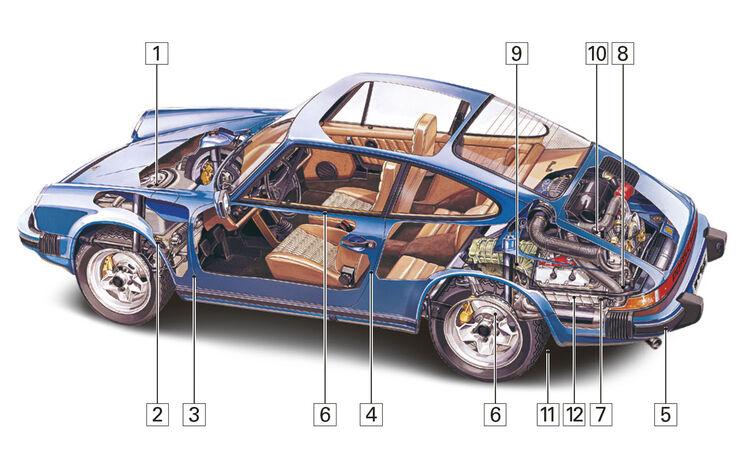 Porsche 911 (1973-1989), Schwachstellen, Igelbild