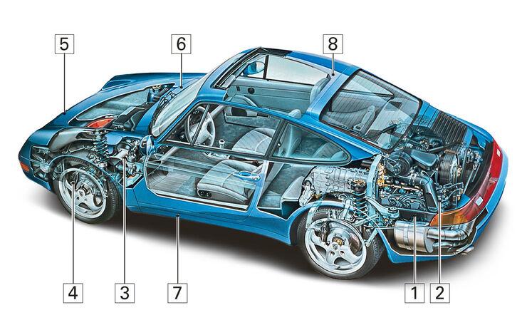 Porsche 911 993, Igelbild, Schwachstellen