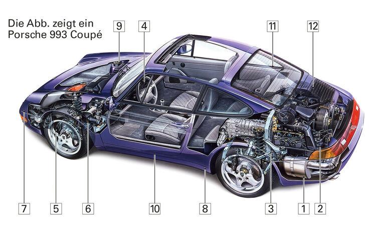 Porsche 911 Cabrio 993, Schwachpunkte, Igelbild