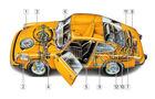 Porsche 911 Cabrio G-Modell, Schwachpunkte, Igelbild