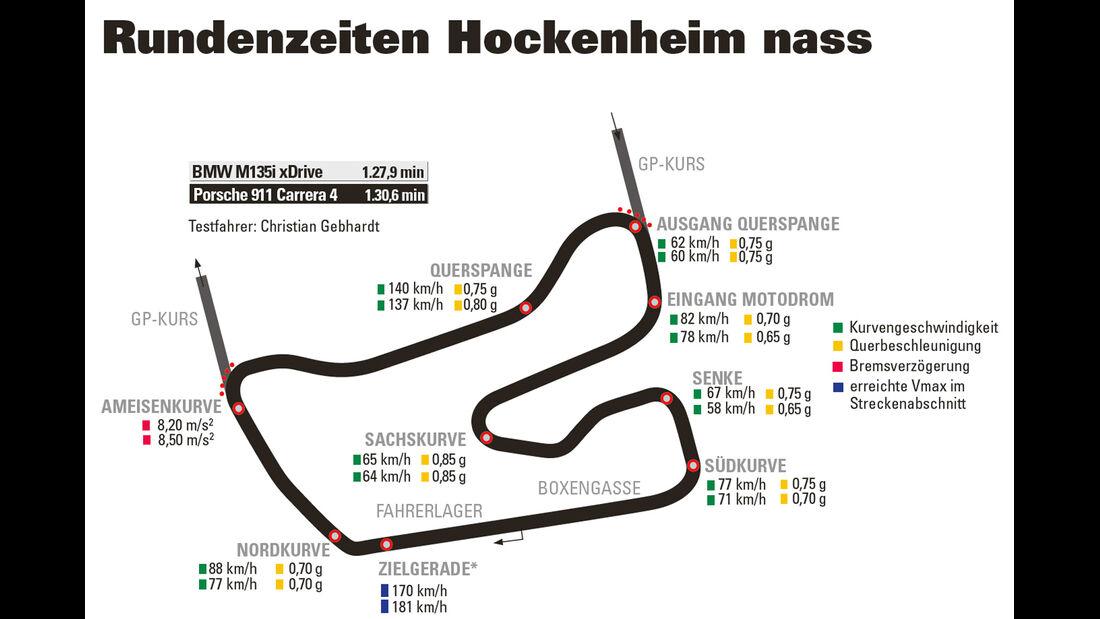 Porsche 911 Carrera 4, BMW M135i xDrive, Hockenheim trocken