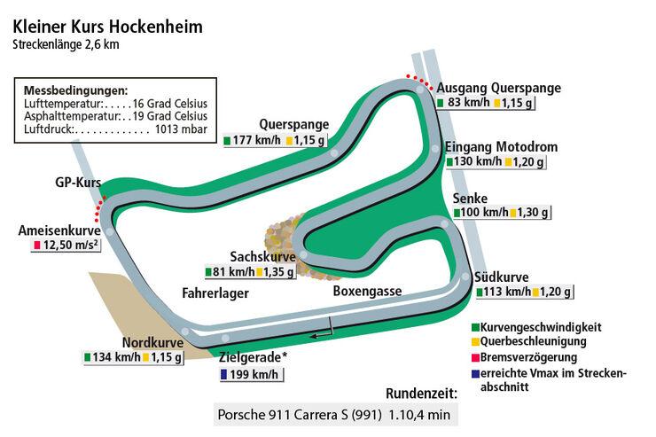 Porsche 911 Carrera S 991, Grafik Rundenzeit Hockenheim