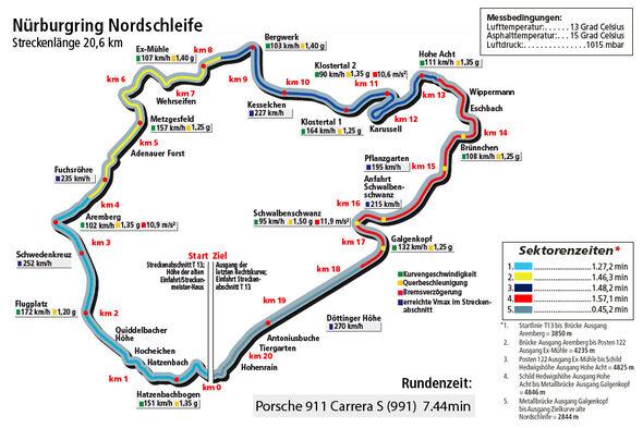 Porsche 911 Carrera S 991, Grafik Rundenzeit Nordschleife